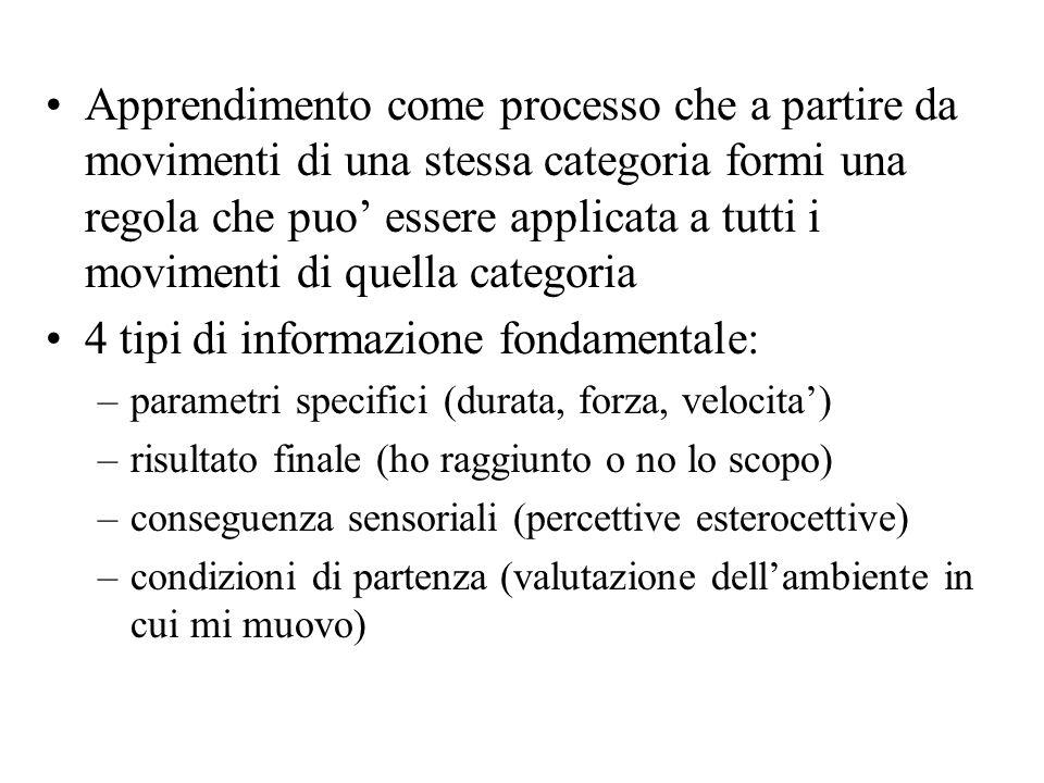 Apprendimento come processo che a partire da movimenti di una stessa categoria formi una regola che puo essere applicata a tutti i movimenti di quella
