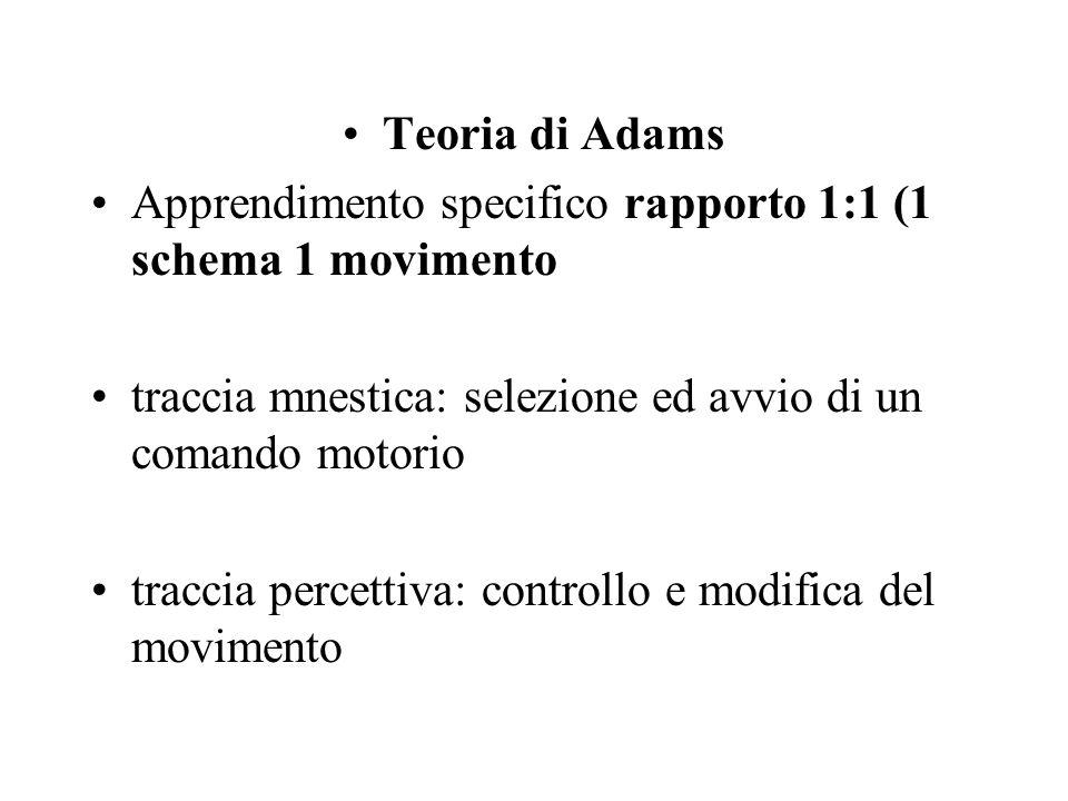 Teoria di Adams Apprendimento specifico rapporto 1:1 (1 schema 1 movimento traccia mnestica: selezione ed avvio di un comando motorio traccia percetti