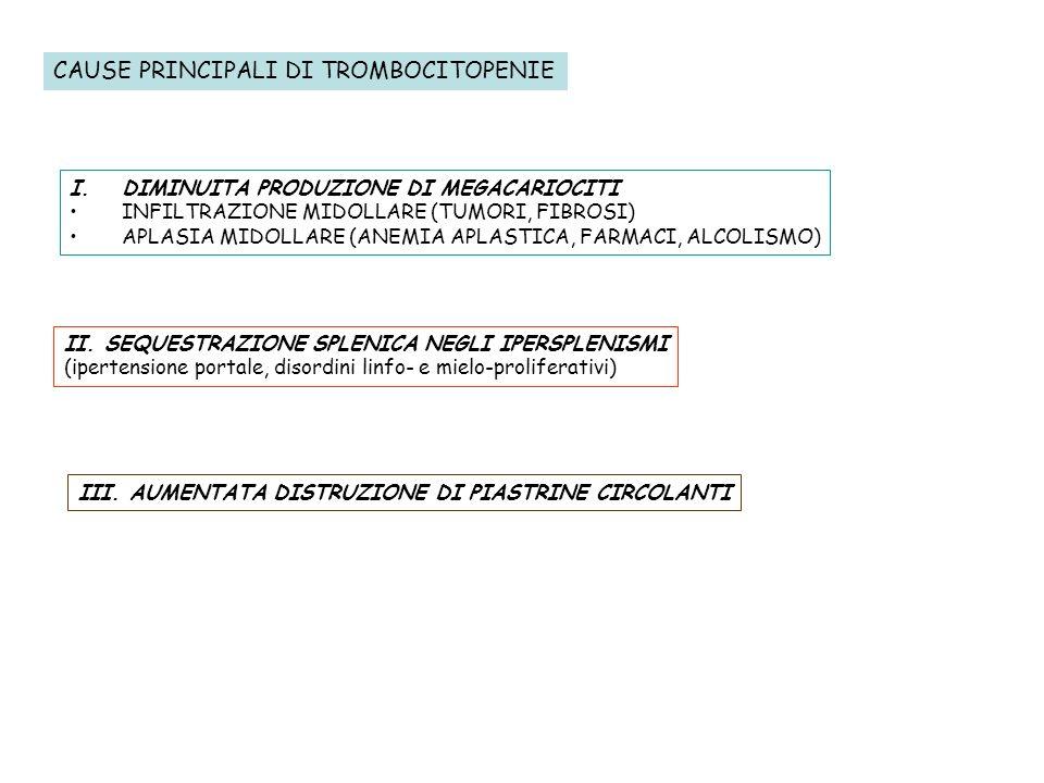 CAUSE PRINCIPALI DI TROMBOCITOPENIE I.DIMINUITA PRODUZIONE DI MEGACARIOCITI INFILTRAZIONE MIDOLLARE (TUMORI, FIBROSI) APLASIA MIDOLLARE (ANEMIA APLAST