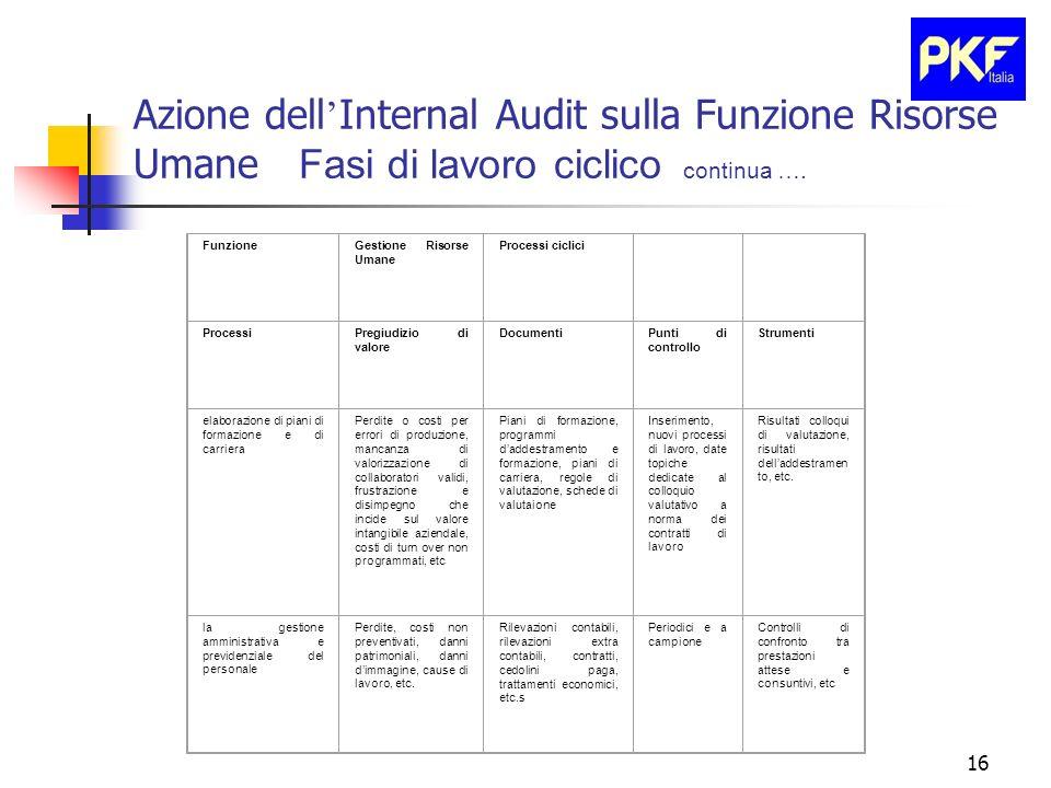16 FunzioneGestione Risorse Umane Processi ciclici ProcessiPregiudizio di valore DocumentiPunti di controllo Strumenti elaborazione di piani di formaz