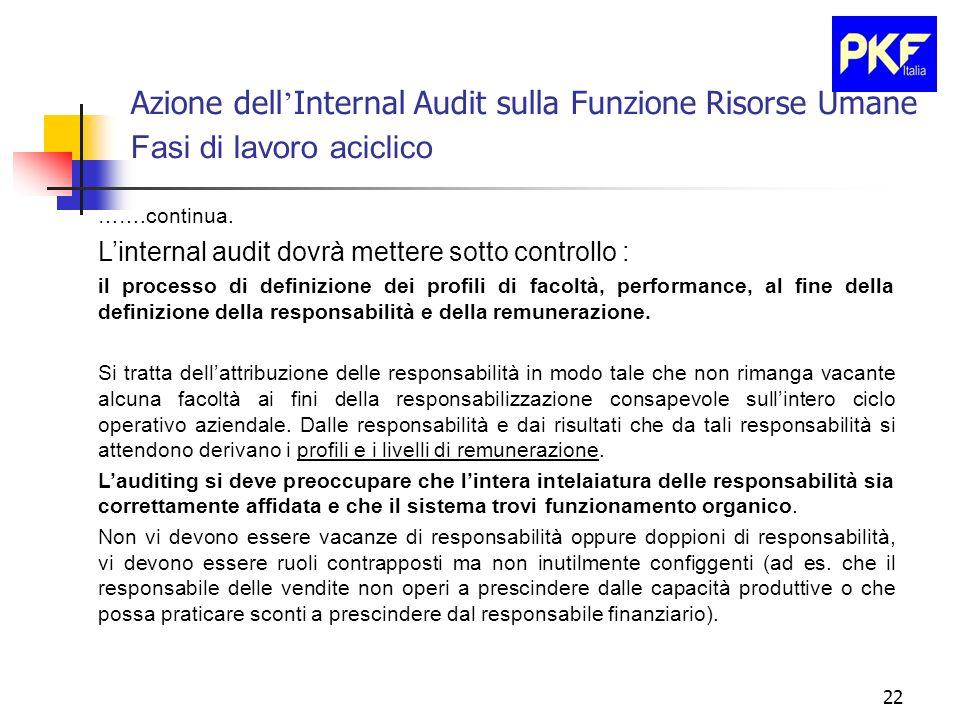 22 Azione dell Internal Audit sulla Funzione Risorse Umane Fasi di lavoro aciclico …….continua. Linternal audit dovrà mettere sotto controllo : il pro