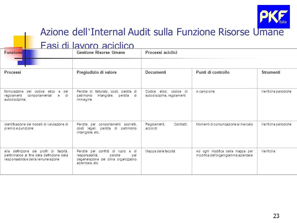 23 Azione dell Internal Audit sulla Funzione Risorse Umane Fasi di lavoro aciclico FunzioneGestione Risorse UmaneProcessi aciclici ProcessiPregiudizio