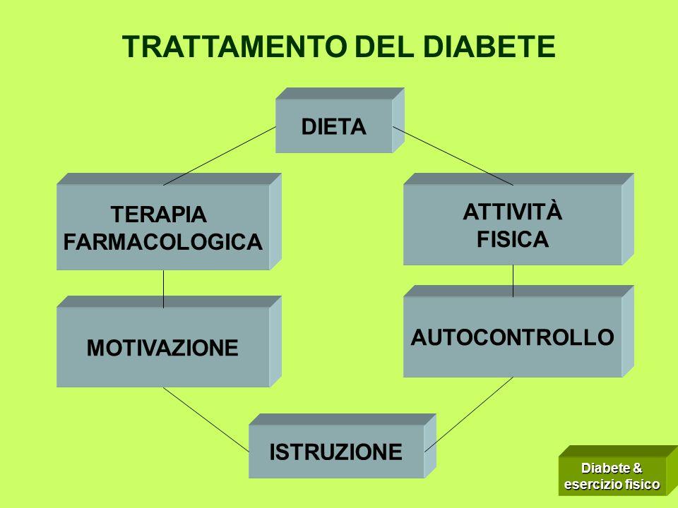 DIETA ATTIVITÀ FISICA AUTOCONTROLLO MOTIVAZIONE ISTRUZIONE TERAPIA FARMACOLOGICA TRATTAMENTO DEL DIABETE Diabete & esercizio fisico
