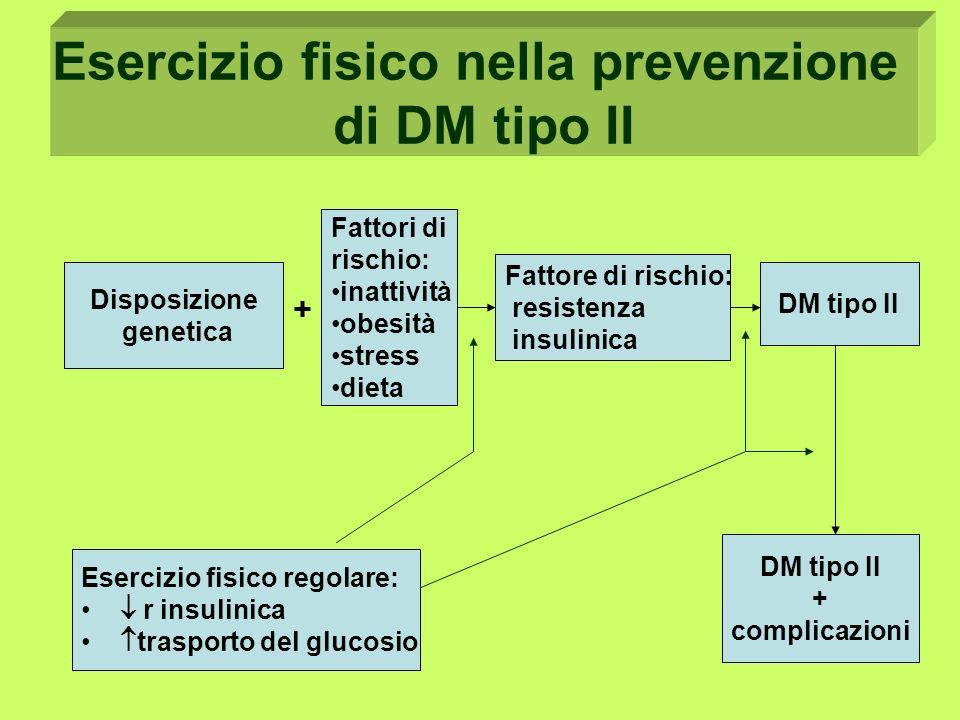 Esercizio fisico nella prevenzione di DM tipo II Disposizione genetica Fattore di rischio: resistenza insulinica DM tipo II Fattori di rischio: inattività obesità stress dieta Esercizio fisico regolare: r insulinica trasporto del glucosio DM tipo II + complicazioni + Esercizio fisico nella prevenzione di DM tipo II