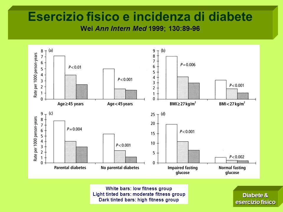 White bars: low fitness group Light tinted bars: moderate fitness group Dark tinted bars: high fitness group Esercizio fisico e incidenza di diabete W