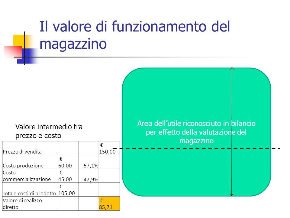 Il valore di funzionamento del magazzino Area dellutile riconosciuto in bilancio per effetto della valutazione del magazzino Valore intermedio tra pre