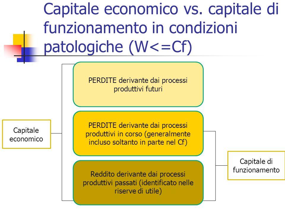 Capitale economico vs. capitale di funzionamento in condizioni patologiche (W<=Cf) PERDITE derivante dai processi produttivi futuri PERDITE derivante