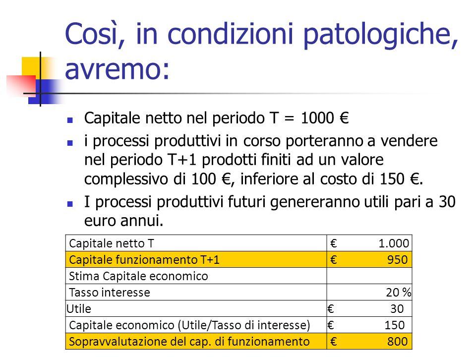 Così, in condizioni patologiche, avremo: Capitale netto nel periodo T = 1000 i processi produttivi in corso porteranno a vendere nel periodo T+1 prodo