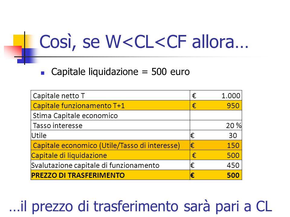 Così, se W<CL<CF allora… Capitale liquidazione = 500 euro Capitale netto T 1.000 Capitale funzionamento T+1 950 Stima Capitale economico Tasso interes
