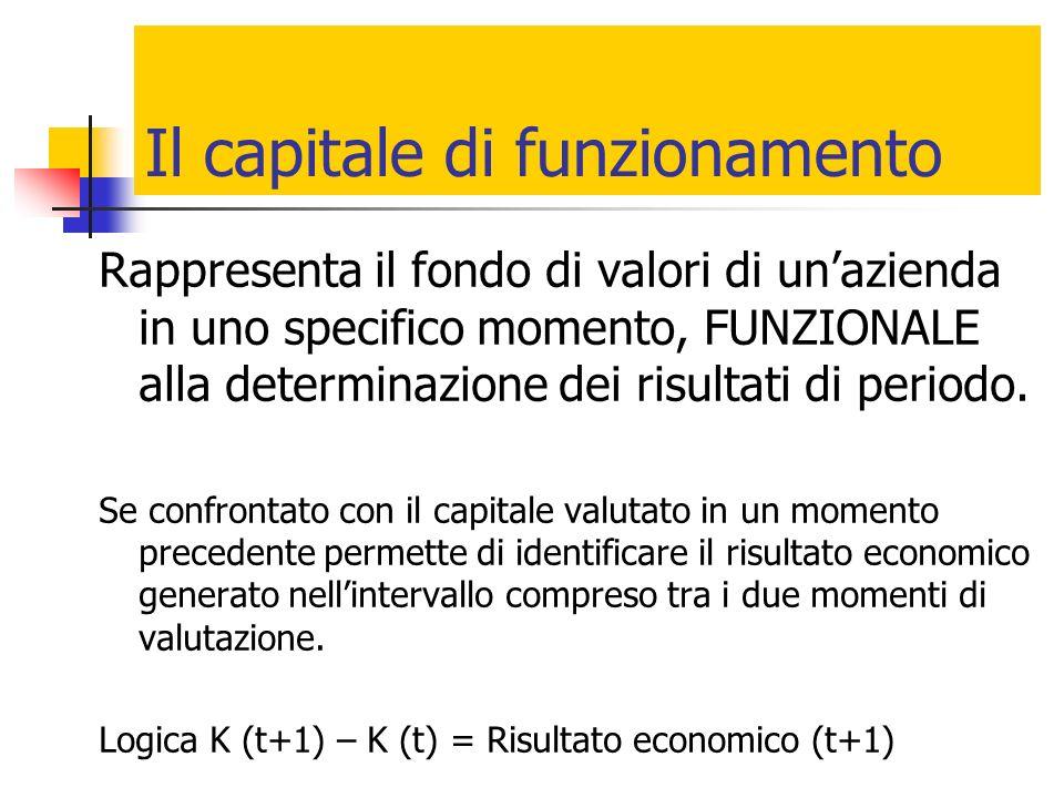 Il capitale di funzionamento Rappresenta il fondo di valori di unazienda in uno specifico momento, FUNZIONALE alla determinazione dei risultati di per