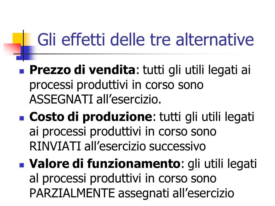 Gli effetti delle tre alternative Prezzo di vendita: tutti gli utili legati ai processi produttivi in corso sono ASSEGNATI allesercizio. Costo di prod
