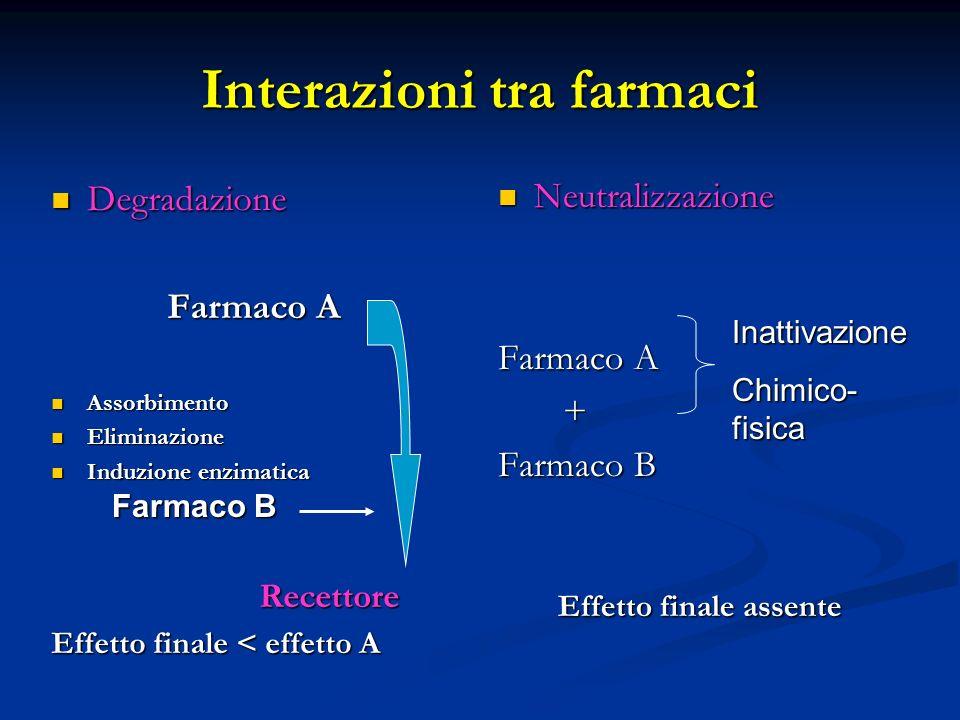 Interazioni tra farmaci Degradazione Degradazione Farmaco A Assorbimento Assorbimento Eliminazione Eliminazione Induzione enzimatica Induzione enzimat