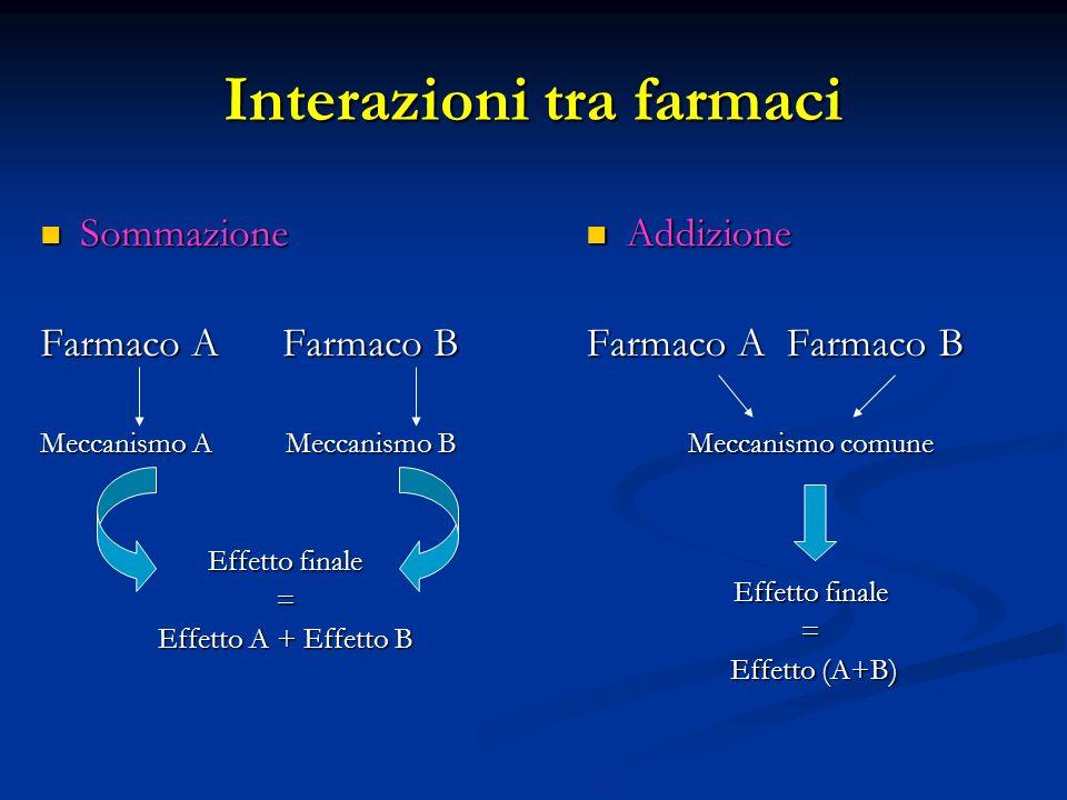 Interazioni tra farmaci Sommazione Sommazione Farmaco A Farmaco B Meccanismo A Meccanismo B Effetto finale = Effetto A + Effetto B Addizione Farmaco A Farmaco B Meccanismo comune Effetto finale = Effetto (A+B)