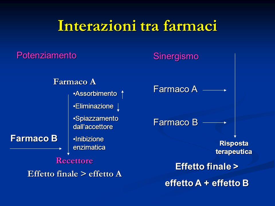 Interazioni tra farmaci Potenziamento Farmaco A Recettore Effetto finale > effetto A AssorbimentoAssorbimento EliminazioneEliminazione Spiazzamento da
