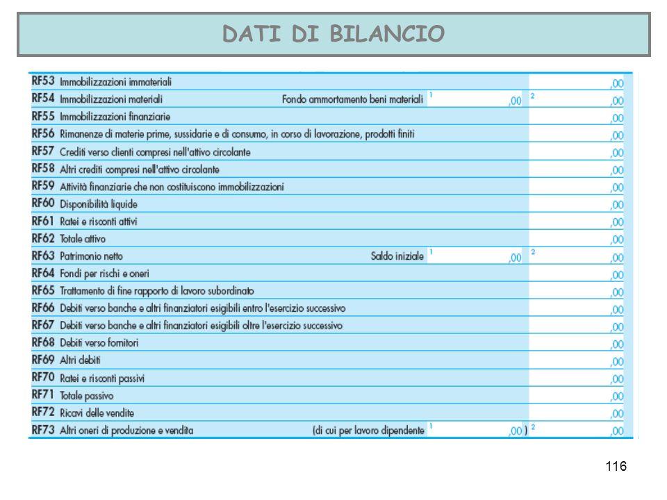 116 DATI DI BILANCIO