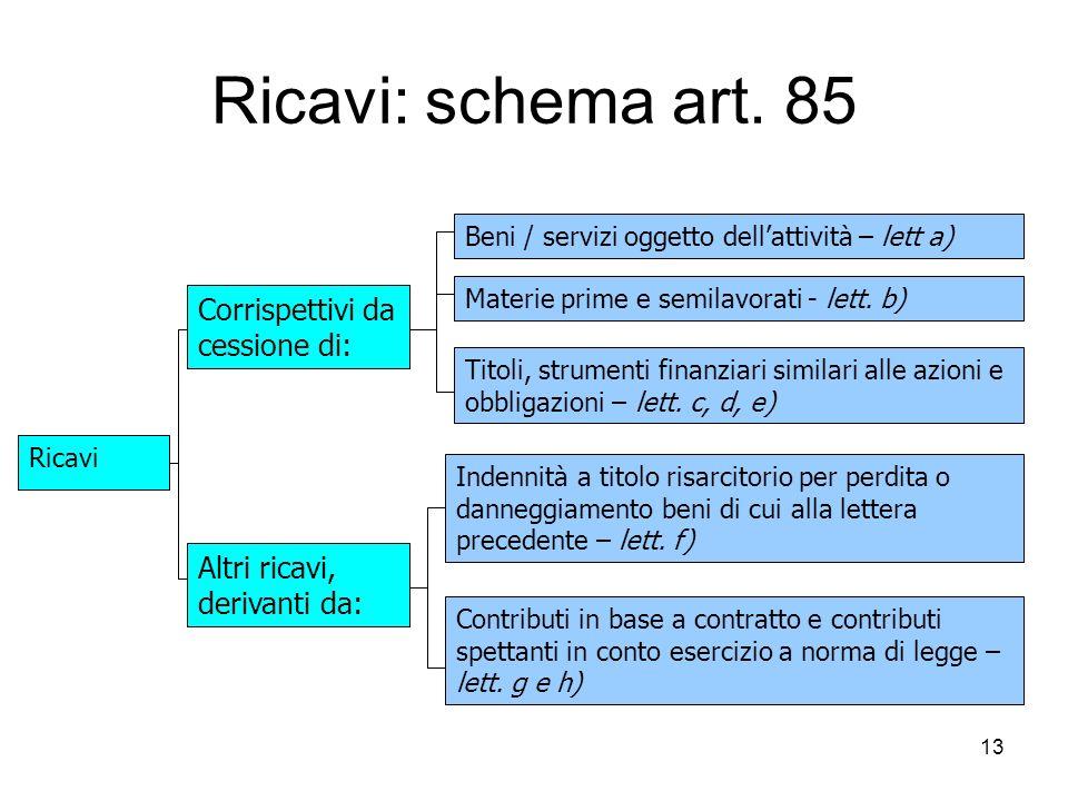 13 Ricavi: schema art. 85 Corrispettivi da cessione di: Materie prime e semilavorati - lett. b) Ricavi Beni / servizi oggetto dellattività – lett a) T