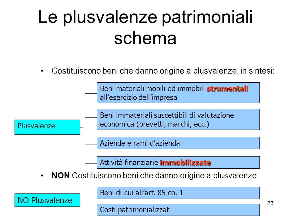 23 Le plusvalenze patrimoniali schema Costituiscono beni che danno origine a plusvalenze, in sintesi: NON Costituiscono beni che danno origine a plusv