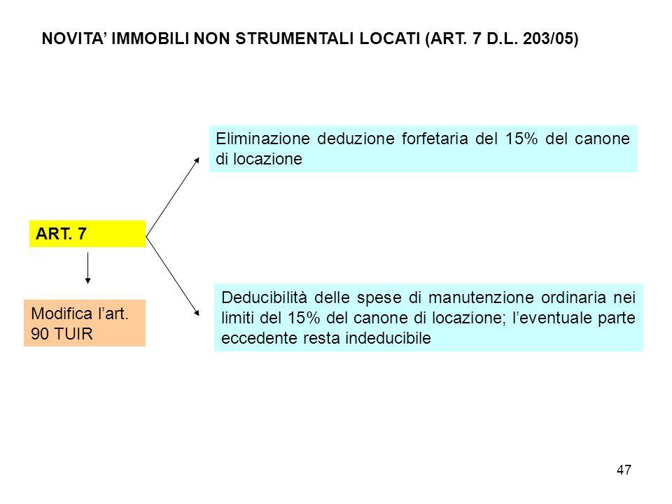 47 NOVITA IMMOBILI NON STRUMENTALI LOCATI (ART. 7 D.L. 203/05) ART. 7 Modifica lart. 90 TUIR Eliminazione deduzione forfetaria del 15% del canone di l