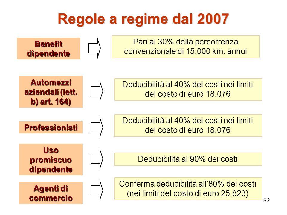 62 Regole a regime dal 2007 Benefit dipendente Pari al 30% della percorrenza convenzionale di 15.000 km. annui Automezzi aziendali (lett. b) art. 164)