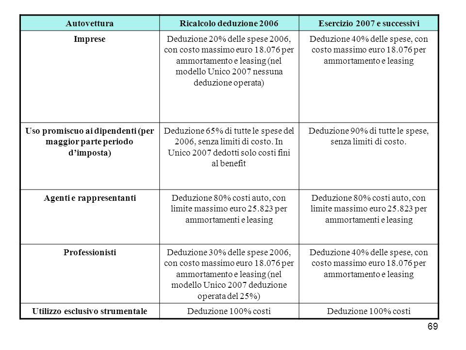 69 AutovetturaRicalcolo deduzione 2006Esercizio 2007 e successivi ImpreseDeduzione 20% delle spese 2006, con costo massimo euro 18.076 per ammortament