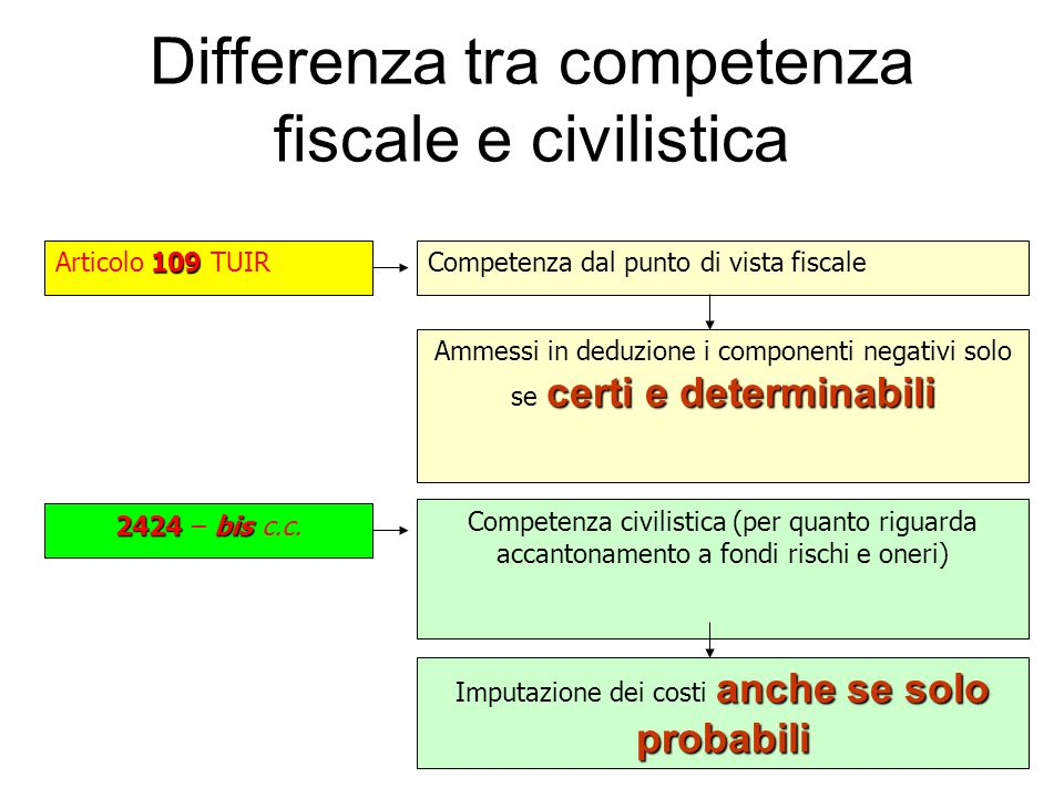 Differenza tra competenza fiscale e civilistica 109 Articolo 109 TUIRCompetenza dal punto di vista fiscale certi e determinabili Ammessi in deduzione