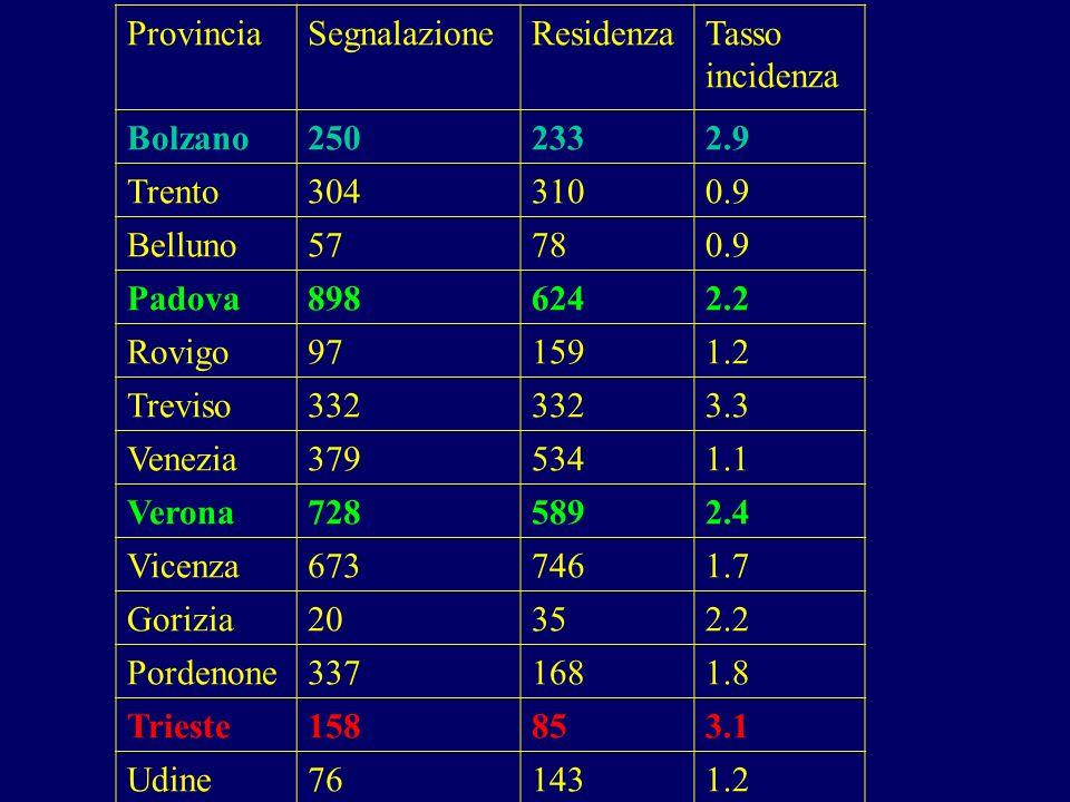 ProvinciaSegnalazioneResidenzaTasso incidenza Bolzano2502332.9 Trento3043100.9 Belluno57780.9 Padova8986242.2 Rovigo971591.2 Treviso332 3.3 Venezia379