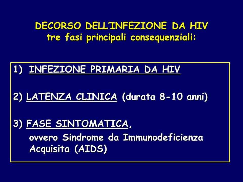 DECORSO DELLINFEZIONE DA HIV tre fasi principali consequenziali: 1)INFEZIONE PRIMARIA DA HIV 2) LATENZA CLINICA (durata 8-10 anni) 3) FASE SINTOMATICA
