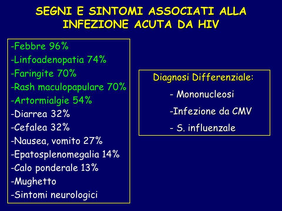 SEGNI E SINTOMI ASSOCIATI ALLA INFEZIONE ACUTA DA HIV -Febbre 96% -Linfoadenopatia 74% -Faringite 70% -Rash maculopapulare 70% -Artormialgie 54% -Diar