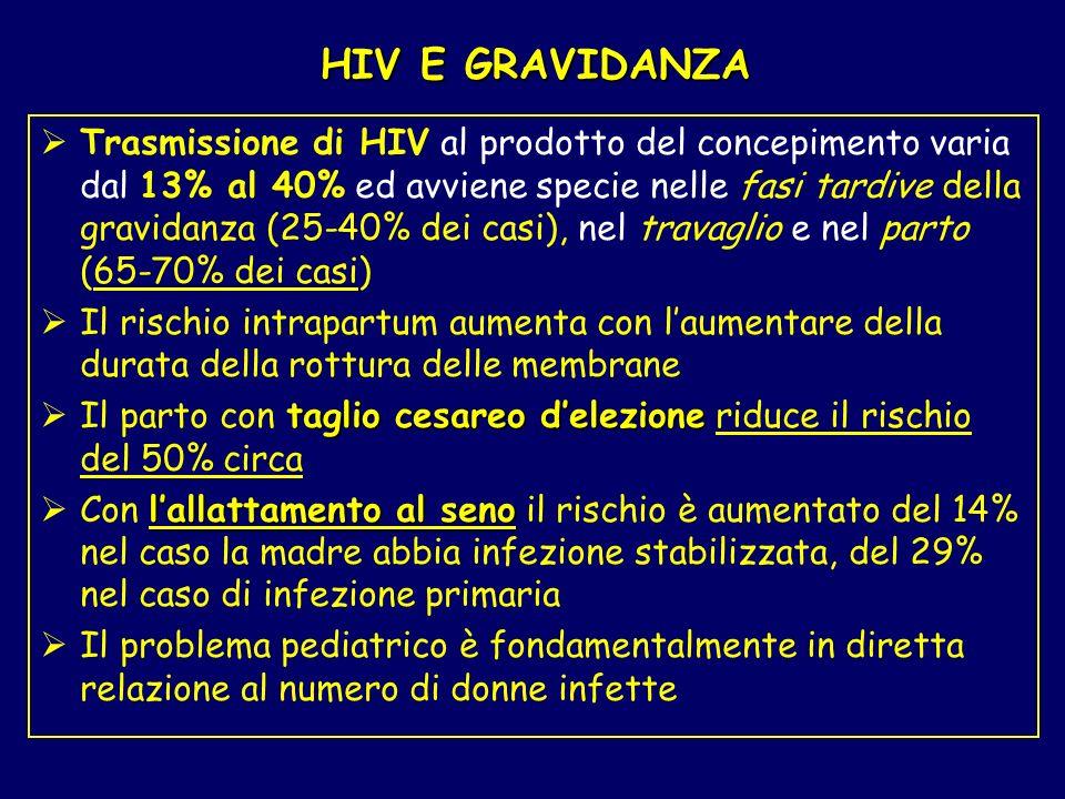 HIV E GRAVIDANZA Trasmissione di HIV al prodotto del concepimento varia dal 13% al 40% ed avviene specie nelle fasi tardive della gravidanza (25-40% d