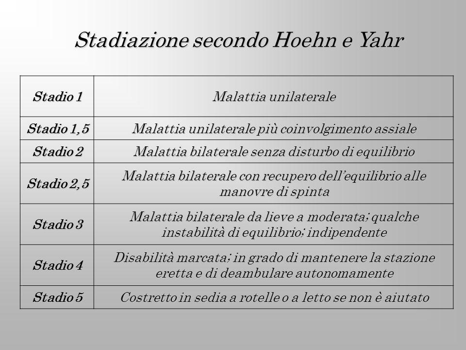 Stadiazione secondo Hoehn e Yahr Stadio 1 Malattia unilaterale Stadio 1,5 Malattia unilaterale più coinvolgimento assiale Stadio 2 Malattia bilaterale