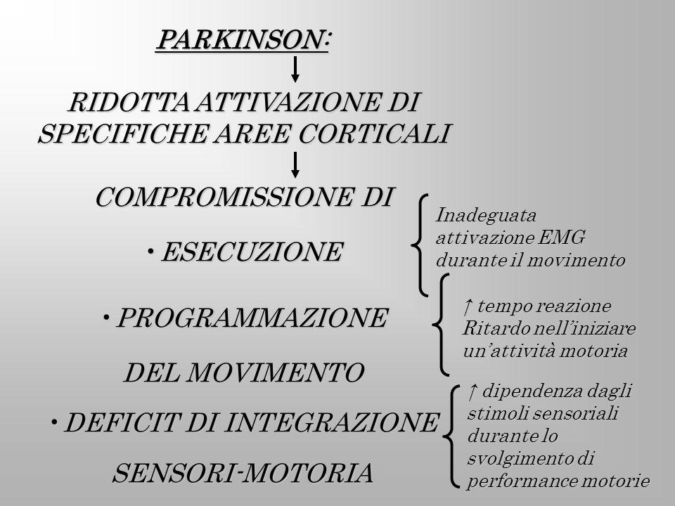 PARKINSON: RIDOTTA ATTIVAZIONE DI SPECIFICHE AREE CORTICALI COMPROMISSIONE DI ESECUZIONEESECUZIONE PROGRAMMAZIONEPROGRAMMAZIONE DEL MOVIMENTO DEFICIT