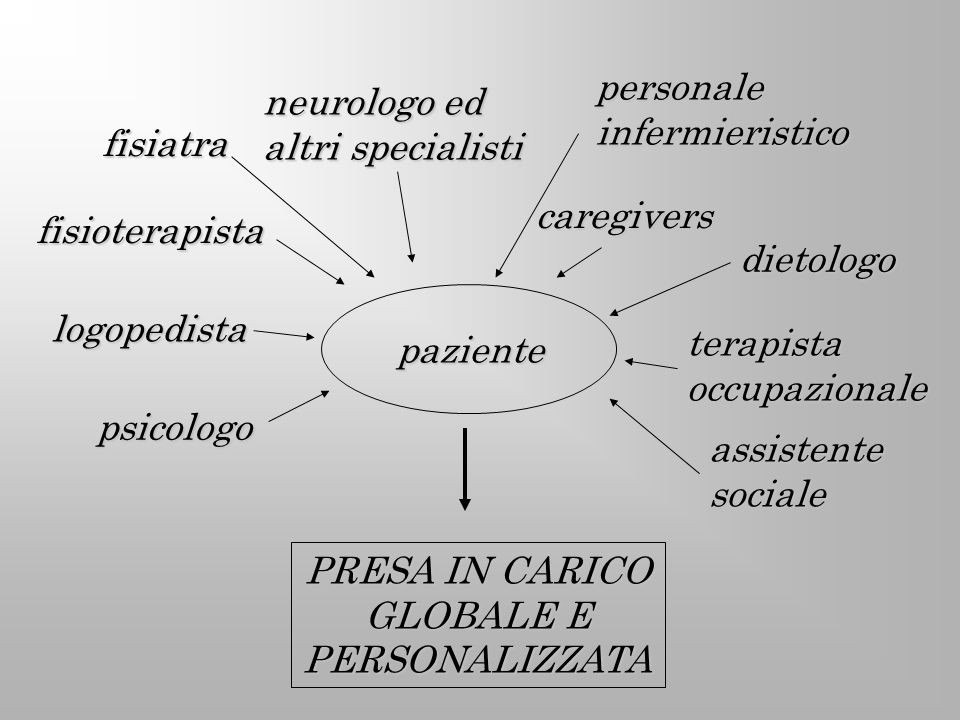 paziente fisiatra logopedista fisioterapista assistentesociale dietologo terapistaoccupazionale psicologo neurologo ed altri specialisti caregivers pe