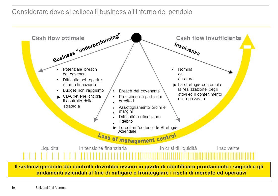 Università di Verona10 LiquiditàIn tensione finanziariaIn crisi di liquiditàInsolvente Business underperforming Insolvenza Potenziale breach dei coven