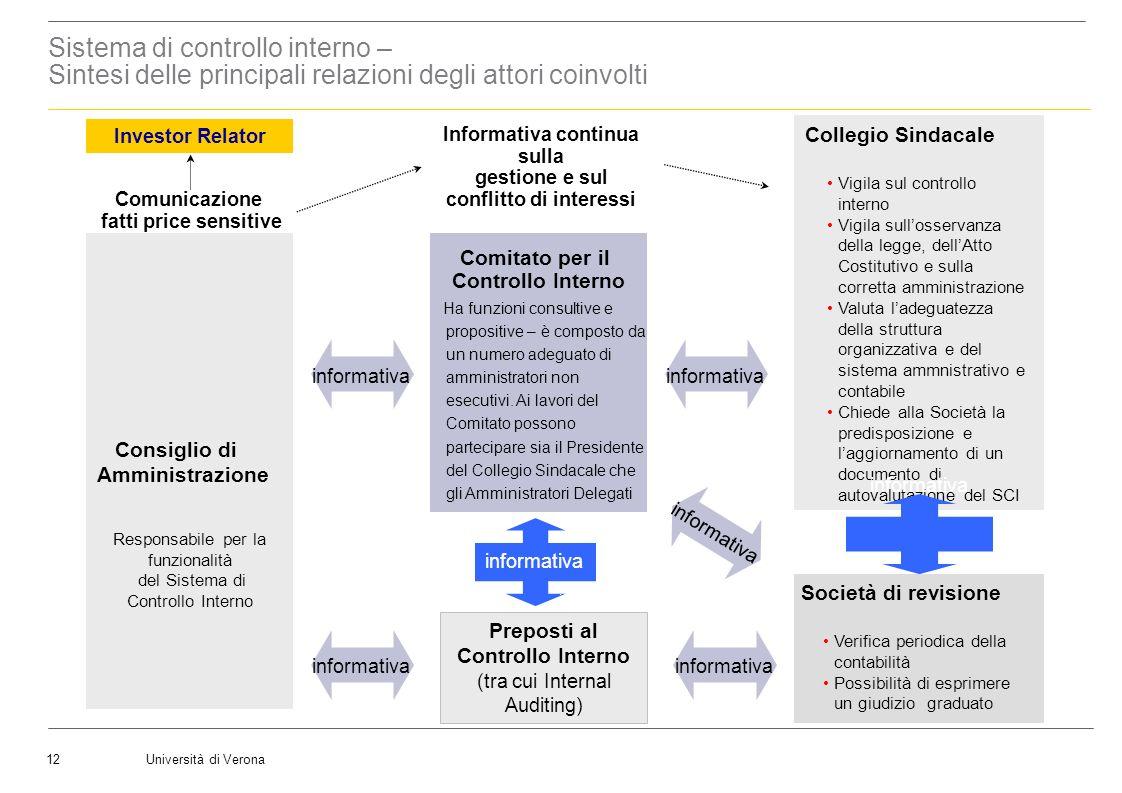 Università di Verona12 LAudit Committee Comitato per il Controllo Interno Comunicazione fatti price sensitive Collegio Sindacale Vigila sul controllo