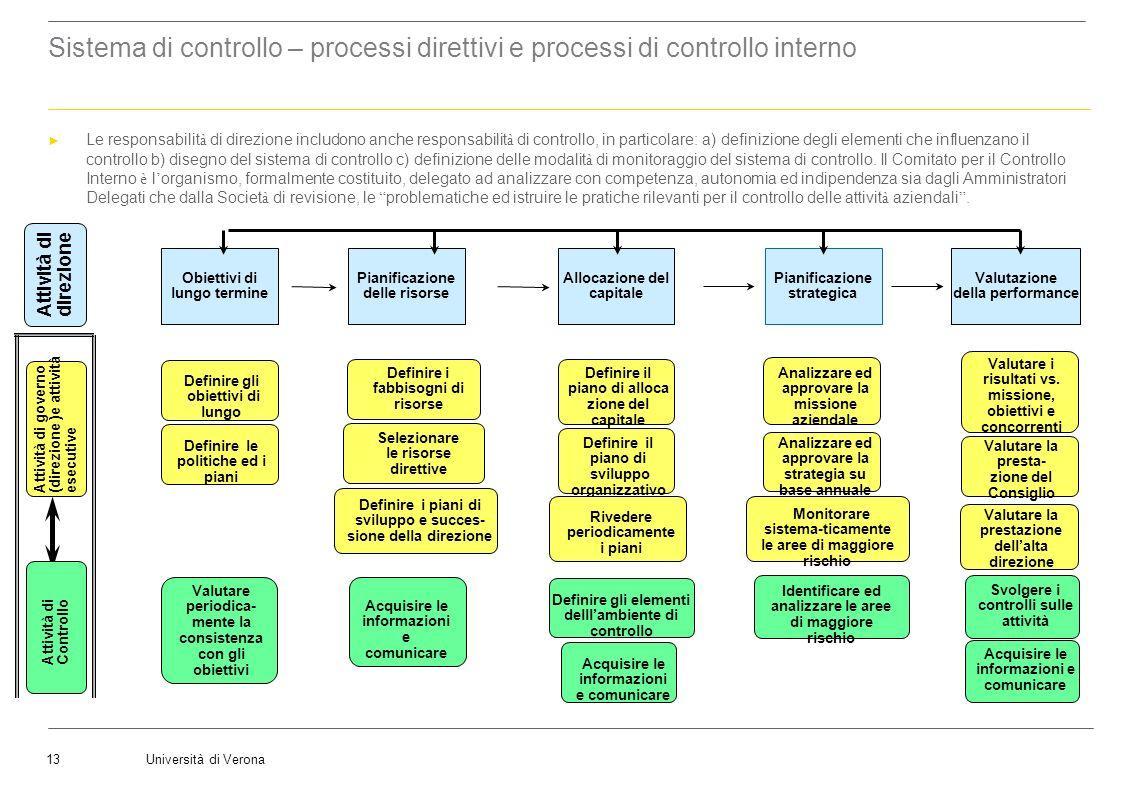 Università di Verona13 Identificare ed analizzare le aree di maggiore rischio Svolgere i controlli sulle attività Acquisire le informazioni e comunica