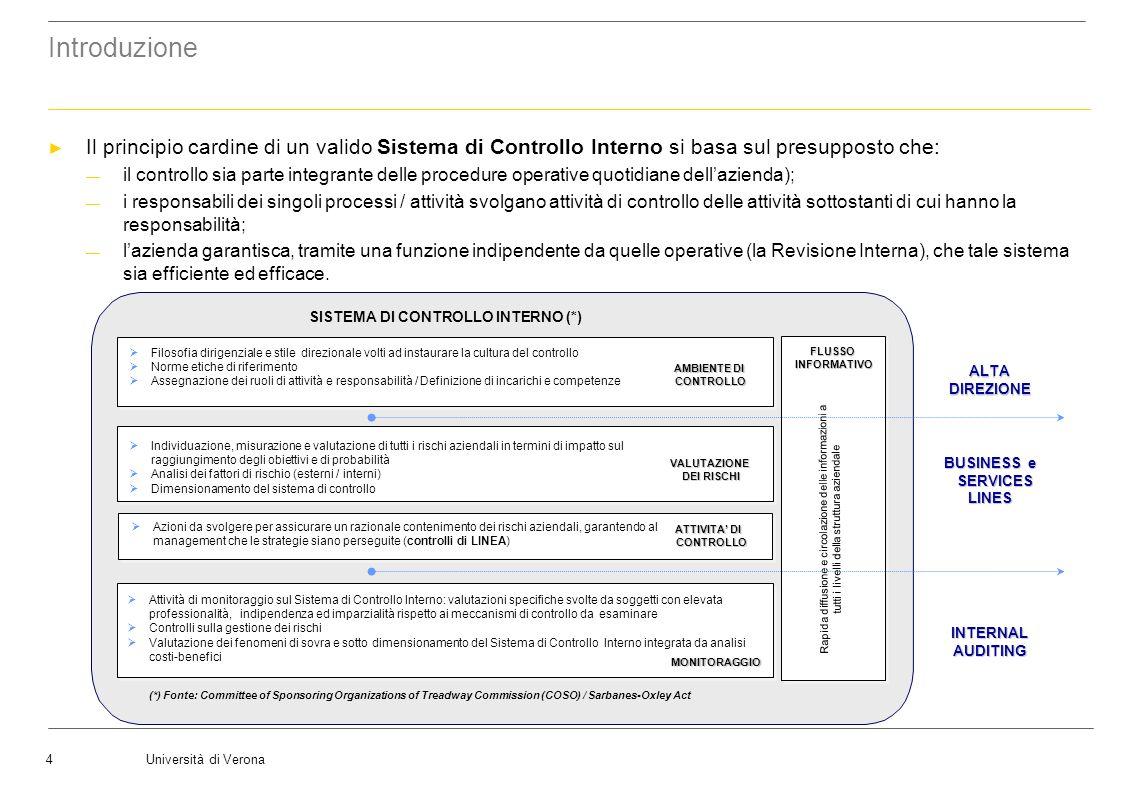 Università di Verona5 Introduzione - Cenni di richiamo su Sistema di Controllo Interno e Control Governance Diritti degli azionisti: le regole di CG devono tutelare i diritti della della Società (Corporate ) Trattamento paritario degli azionisti: le regole di CG devono garantire il trattamento paritario di tutti gli azionisti, compresi quelli di minoranza e quelli esteri.