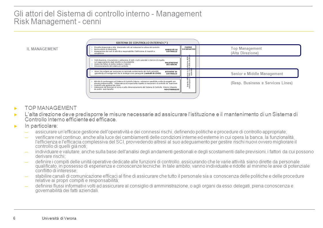 Università di Verona6 Il Management Top Management (Alta Direzione) Senior e Middle Management (Resp. Business e Services Lines) IL MANAGEMENT Gli att