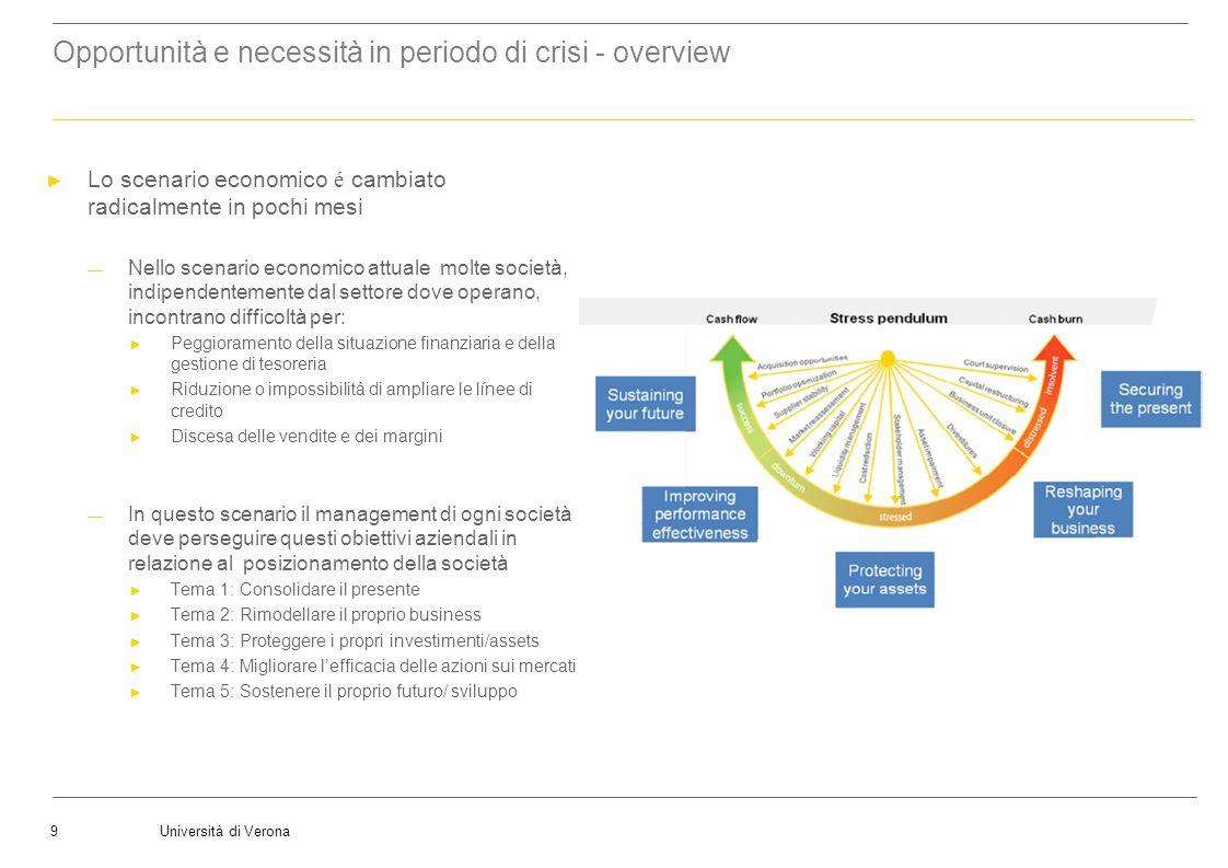 Università di Verona9 Opportunità e necessità in periodo di crisi - overview Lo scenario economico é cambiato radicalmente in pochi mesi Nello scenari