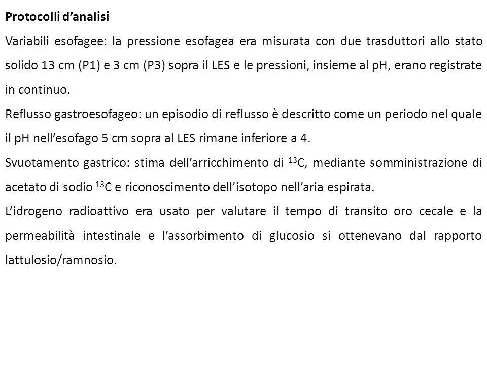 Protocolli danalisi Variabili esofagee: la pressione esofagea era misurata con due trasduttori allo stato solido 13 cm (P1) e 3 cm (P3) sopra il LES e