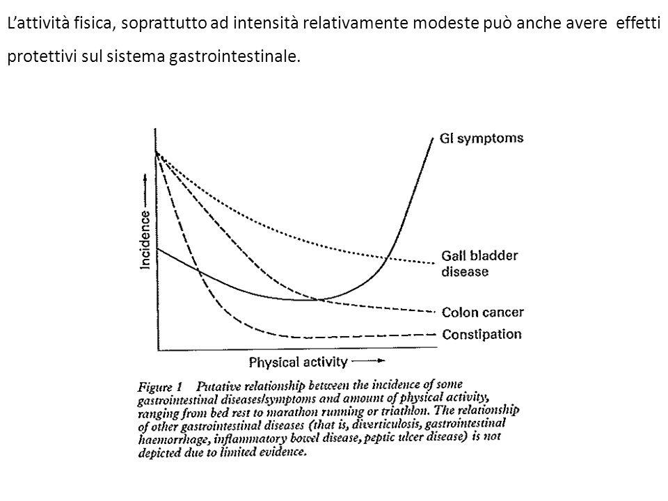 Lattività fisica, soprattutto ad intensità relativamente modeste può anche avere effetti protettivi sul sistema gastrointestinale.
