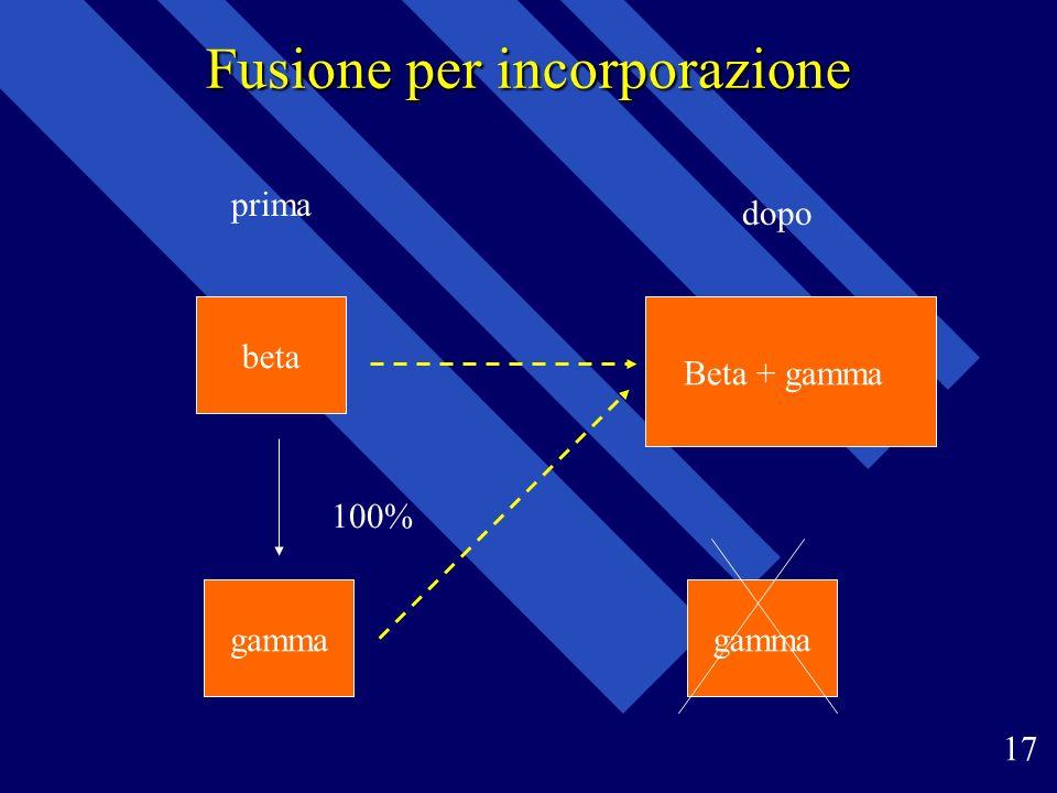 Fusione per incorporazione 17 prima dopo 100% beta gamma Beta + gamma gamma