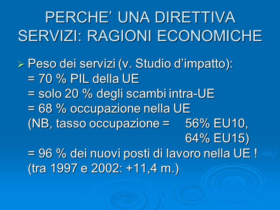 PERCHE UNA DIRETTIVA SERVIZI: RAGIONI ECONOMICHE Peso dei servizi (v. Studio dimpatto): = 70 % PIL della UE = solo 20 % degli scambi intra-UE = 68 % o