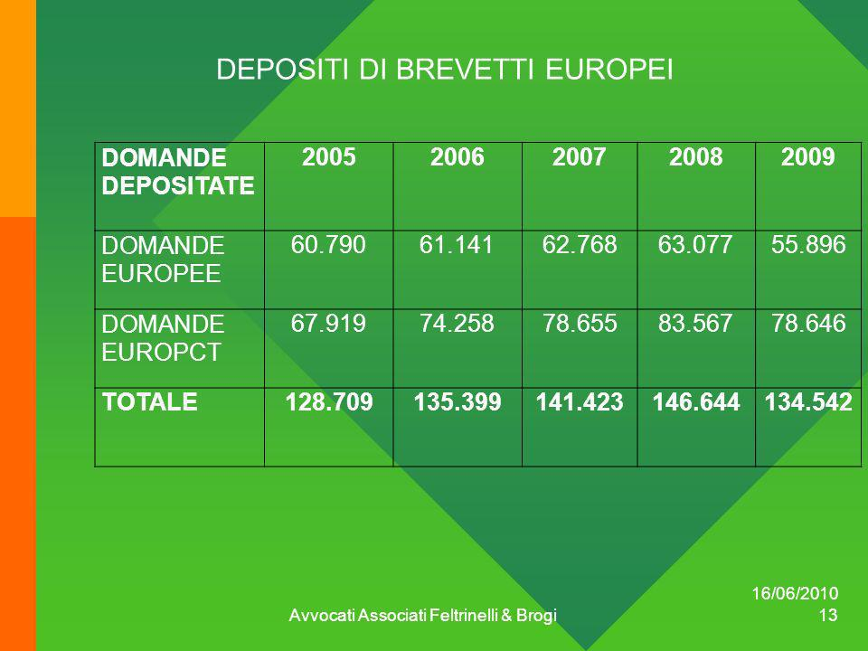 DEPOSITI DI BREVETTI EUROPEI DOMANDE DEPOSITATE 20052006200720082009 DOMANDE EUROPEE 60.79061.14162.76863.07755.896 DOMANDE EUROPCT 67.91974.25878.655