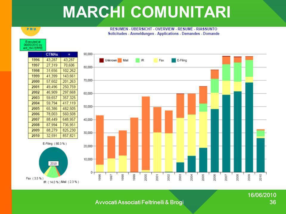 16/06/2010 Avvocati Associati Feltrinelli & Brogi 36 MARCHI COMUNITARI