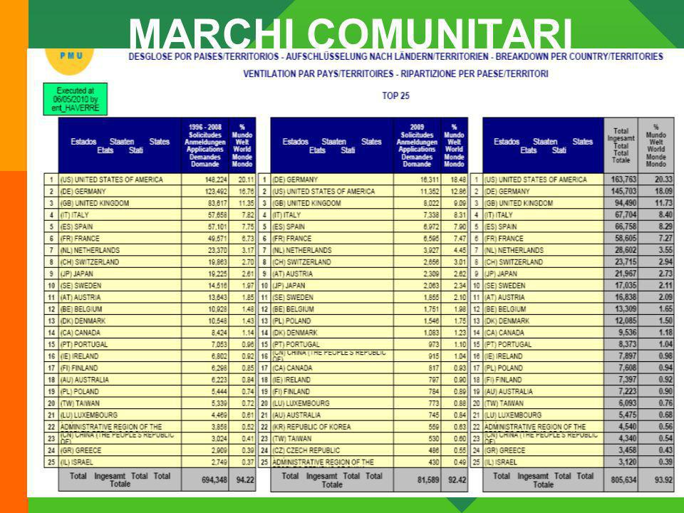 16/06/2010 Avvocati Associati Feltrinelli & Brogi 37 MARCHI COMUNITARI