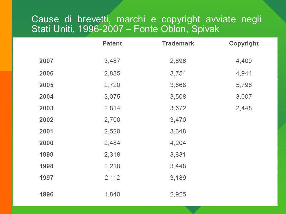 Cause di brevetti, marchi e copyright avviate negli Stati Uniti, 1996-2007 – Fonte Oblon, Spivak 16/06/2010 Avvocati Associati Feltrinelli & Brogi 58