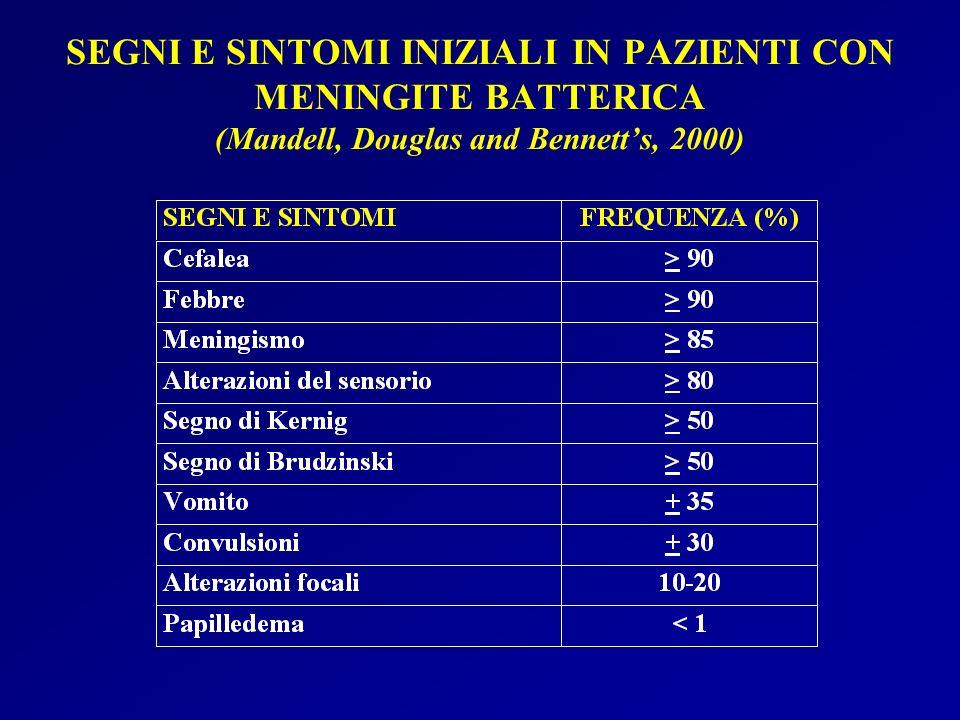 SEGNI E SINTOMI INIZIALI IN PAZIENTI CON MENINGITE BATTERICA (Mandell, Douglas and Bennetts, 2000)