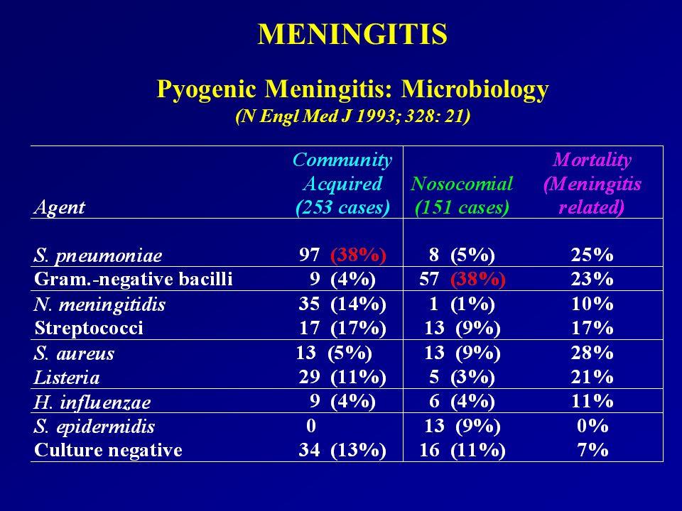 MENINGITIS Pyogenic Meningitis: Microbiology (N Engl Med J 1993; 328: 21)