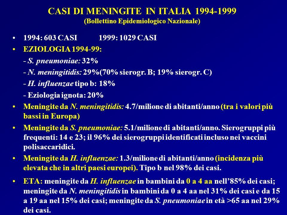 CASI DI MENINGITE IN ITALIA 1994-1999 (Bollettino Epidemiologico Nazionale) 1994: 603 CASI1999: 1029 CASI EZIOLOGIA 1994-99: - S. pneumoniae: 32% - N.