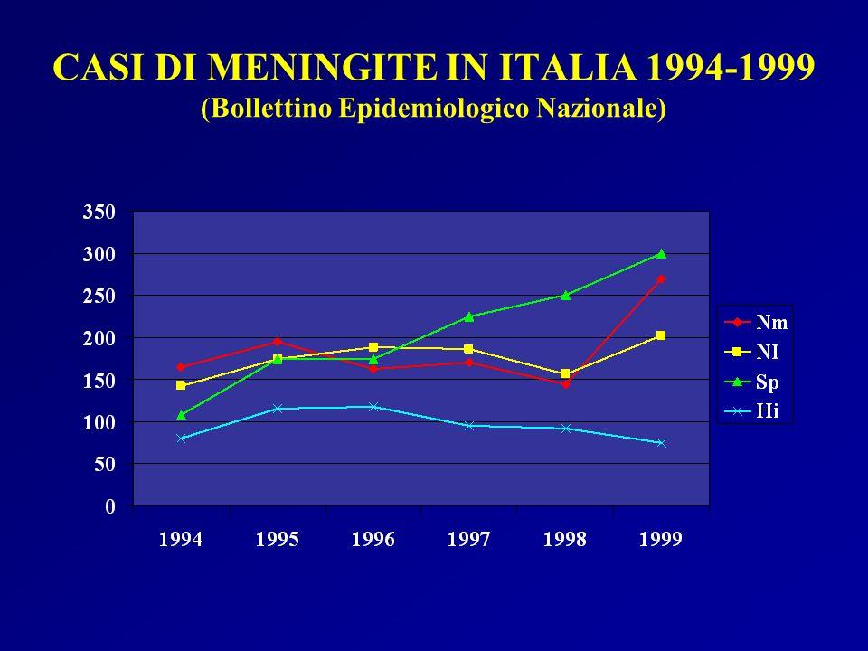 CASI DI MENINGITE IN ITALIA 1994-1999 (Bollettino Epidemiologico Nazionale)